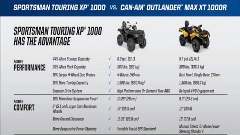 Polaris SPORTSMAN TOURING XP 1000